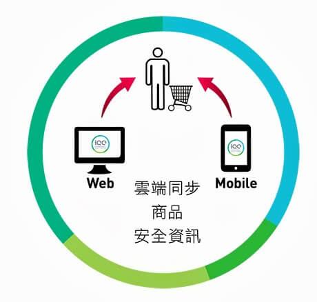 【工商服務】資訊APP.iQC 商品安全資訊(雲端即時查詢商品檢驗報告) @愛伯特吃喝玩樂全記錄