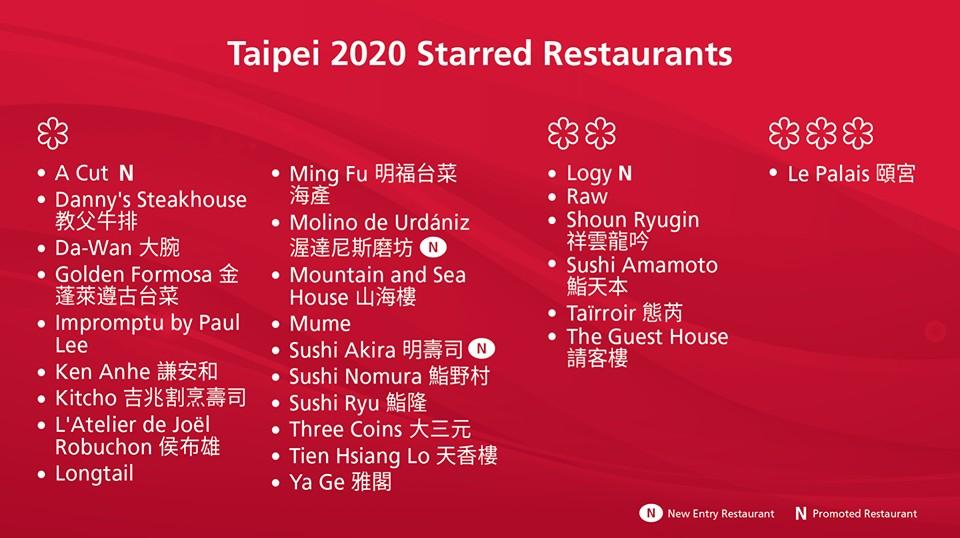 2020台北台中米其林指南獲獎名單
