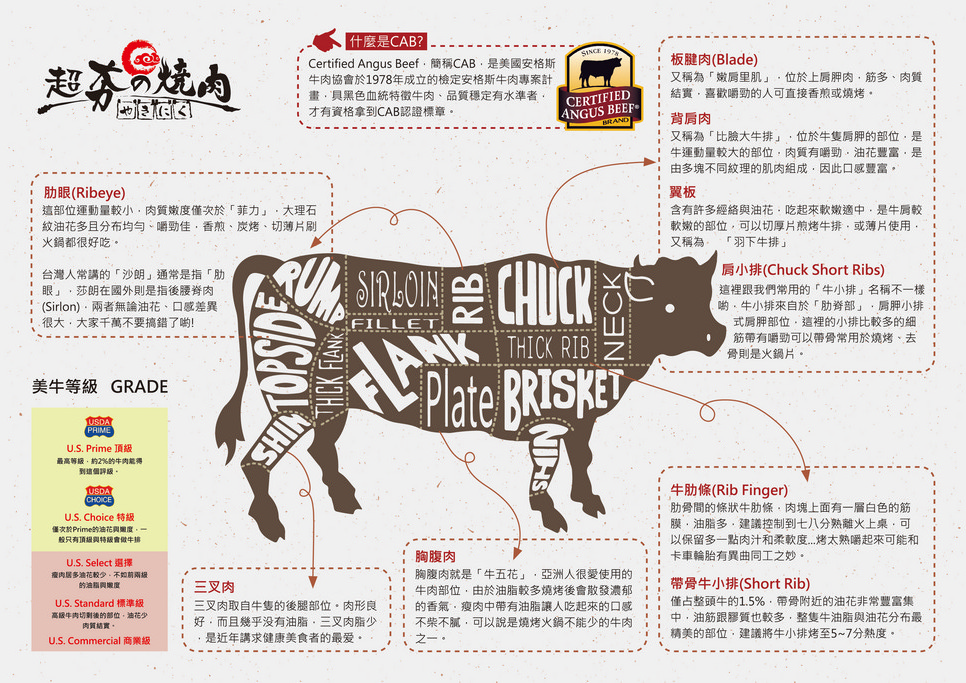桃園燒肉吃到飽.超夯の燒肉頂級和牛中華店
