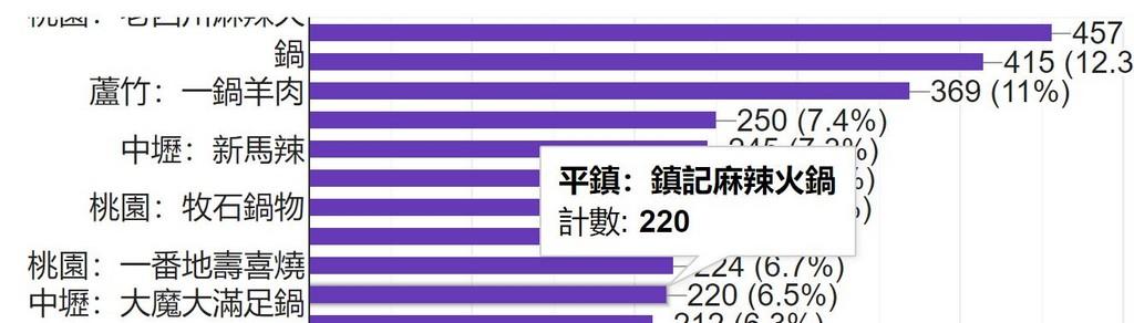 2021桃園十大必吃推薦火鍋