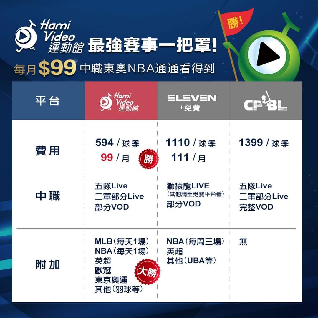 2021中華職棒32年直播平台(中信兄弟/樂天桃猿/統一7-ELEVEN獅/富邦悍將/味全龍)