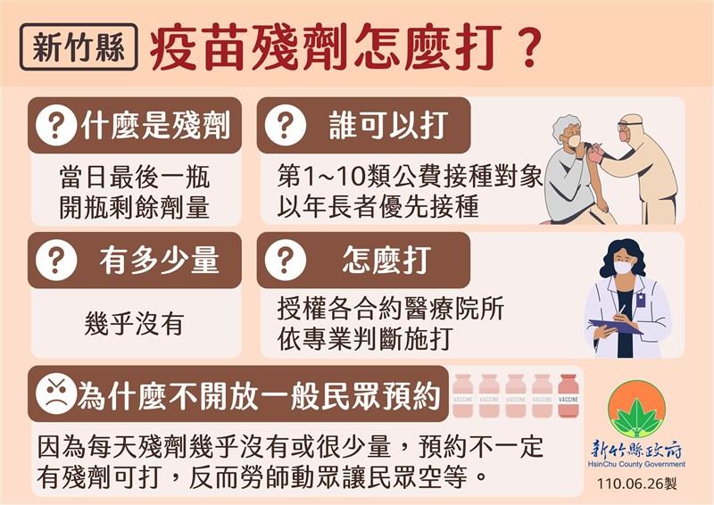 COVID-19疫苗殘劑如何登記預約?各縣市懶人包