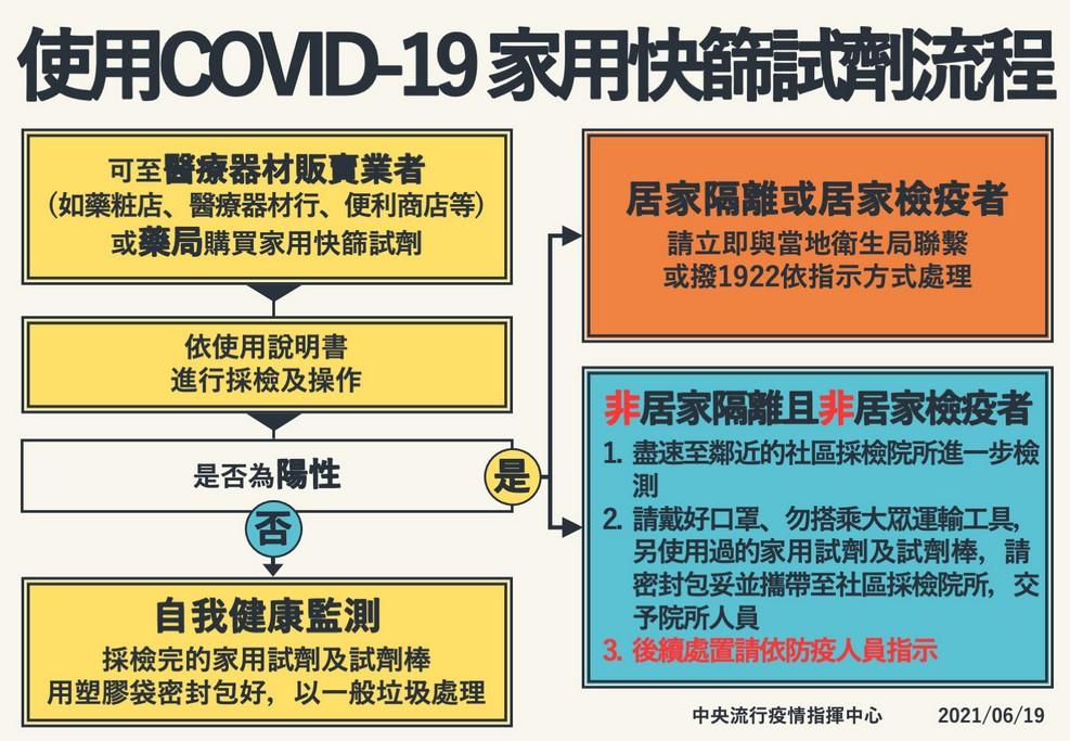 網站近期文章:COVID-19家用居家快篩試劑(哪裡購買?核准名單,價錢如何使用,相關疑問解答)