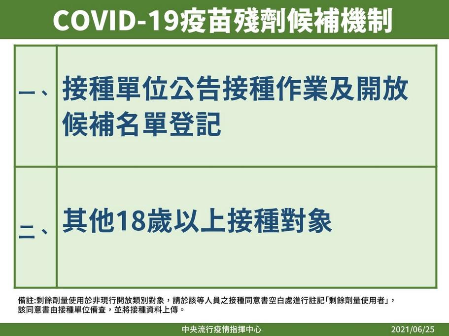 COVID-19疫苗殘劑候補機制