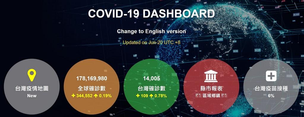 網站近期文章:全球COVID-19疫情報告,台灣各縣市鄉鎮確診數疫苗接種進度