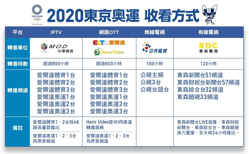 網站近期文章:東京奧運網路直播、電視轉播頻道、中華隊選手賽程表懶人包
