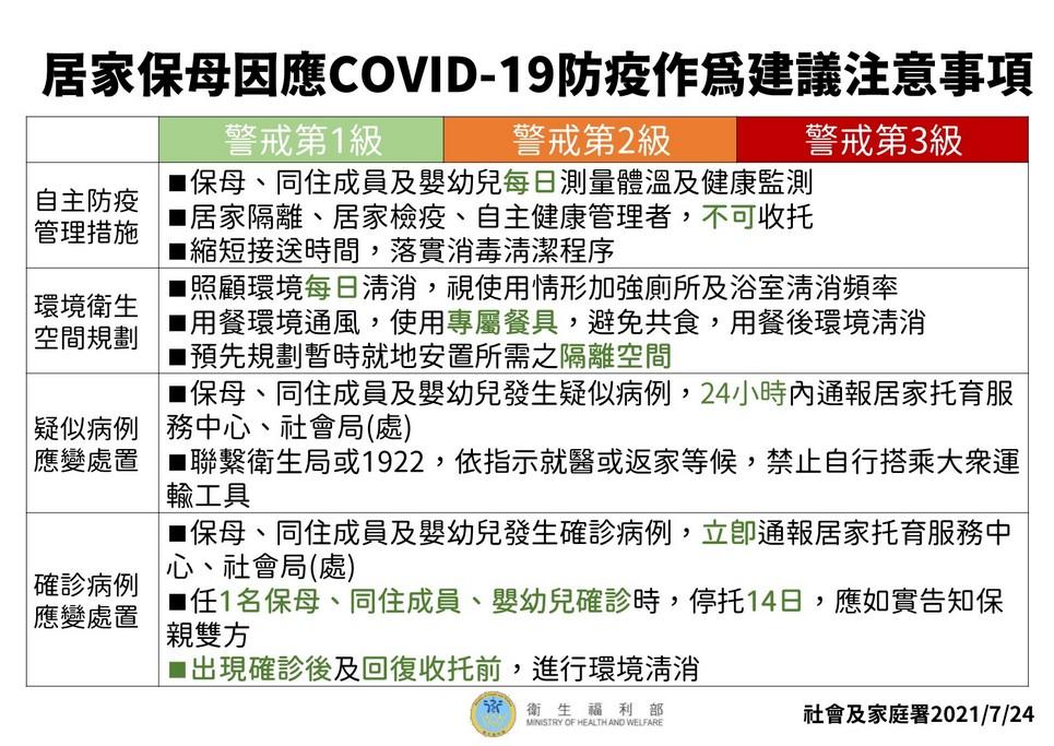 居家保母因應COVID-19 防疫作為建議注意事項