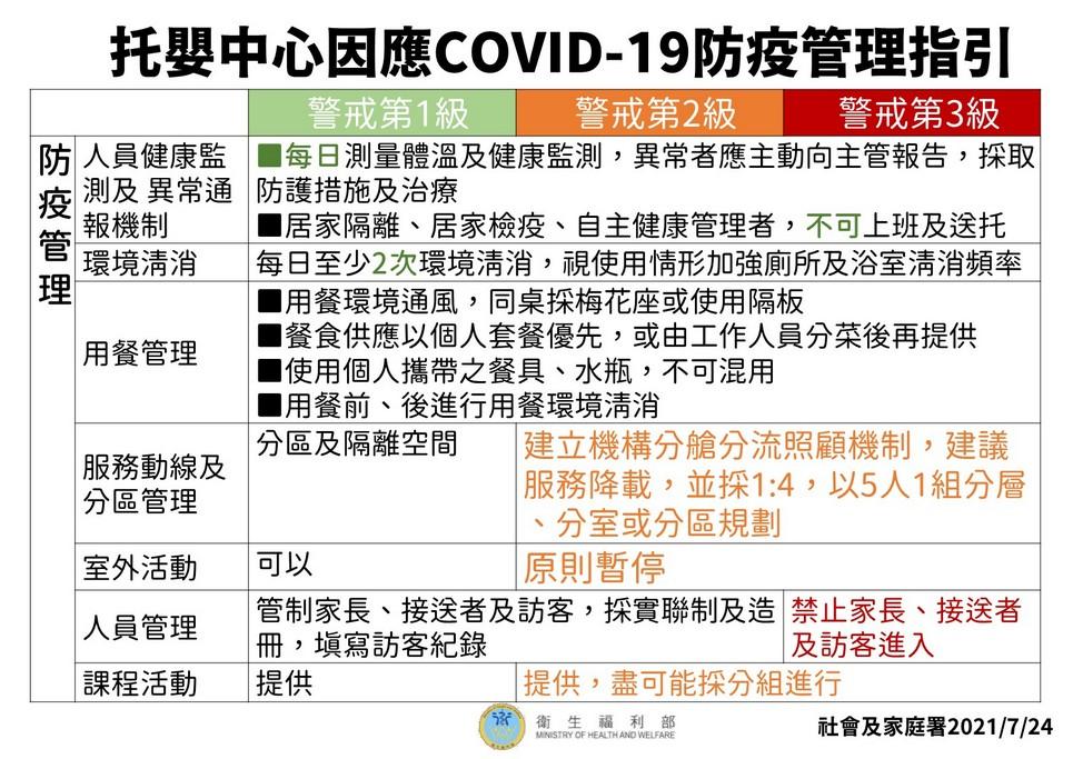 托嬰中心因應COVID-19 防疫管理指引