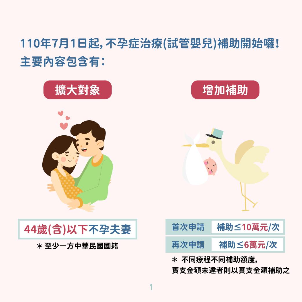 不孕症體外受精(試管嬰兒)人工生殖技術補助