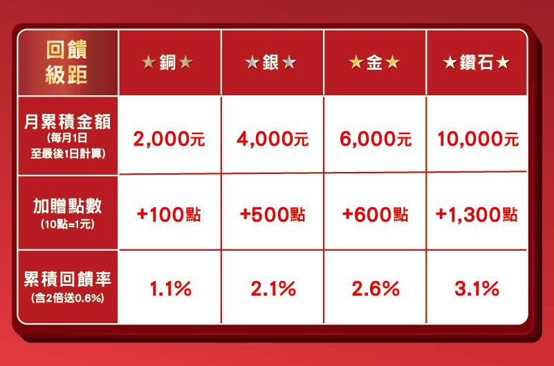 全聯PX PAY滿月紅利會員制度