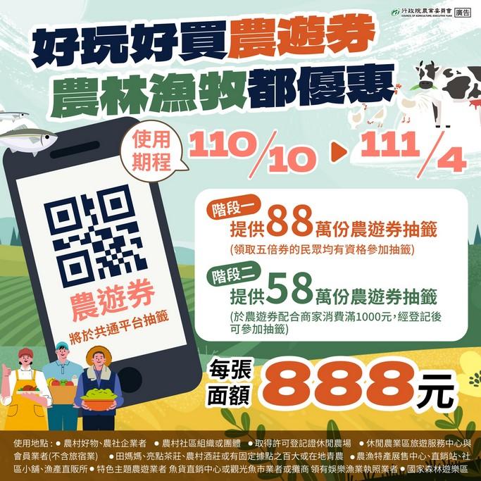 網站近期文章:2021農遊券,888元兩階段抽籤,最多獨得1776元,領取使用方式,適用店家一次看