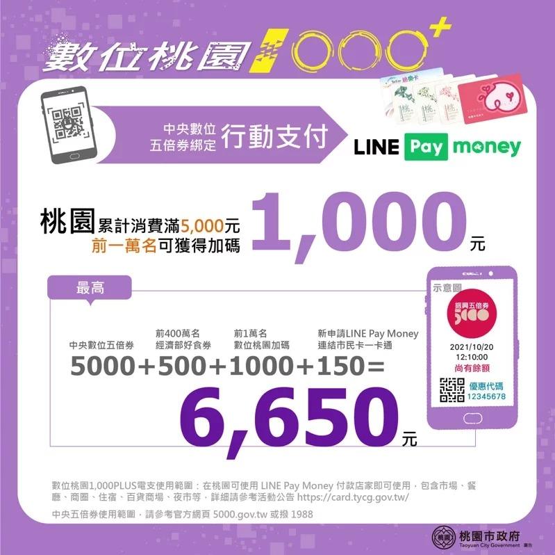 網站近期文章:數位桃園plus1000(綁定桃園市民卡,最高加碼1650,振興五倍券加碼)