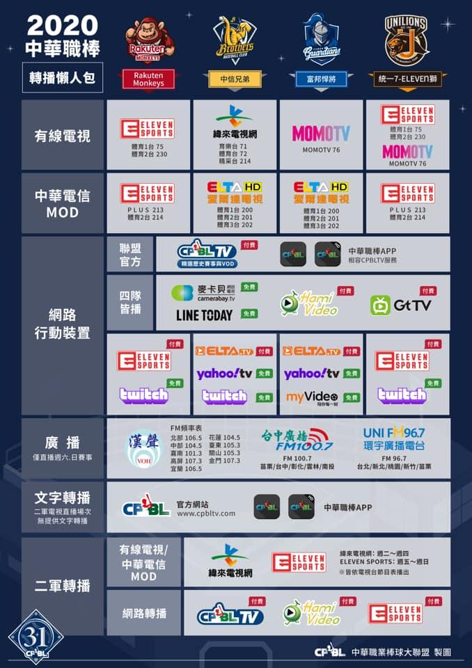 中華職棒31年賽季轉播平台